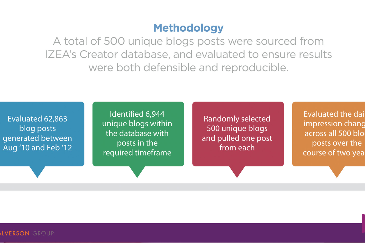 The Lifetime Value of a Blog Post