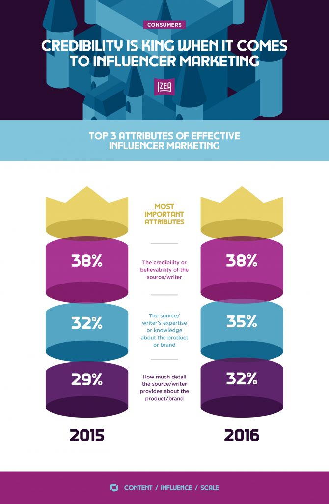Influencer Marketing Credibility