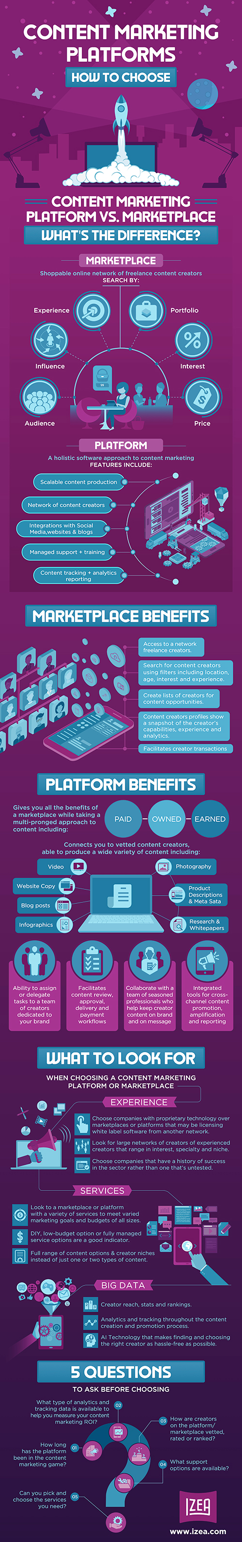 Infographic - Content Marketing Platforms WEB