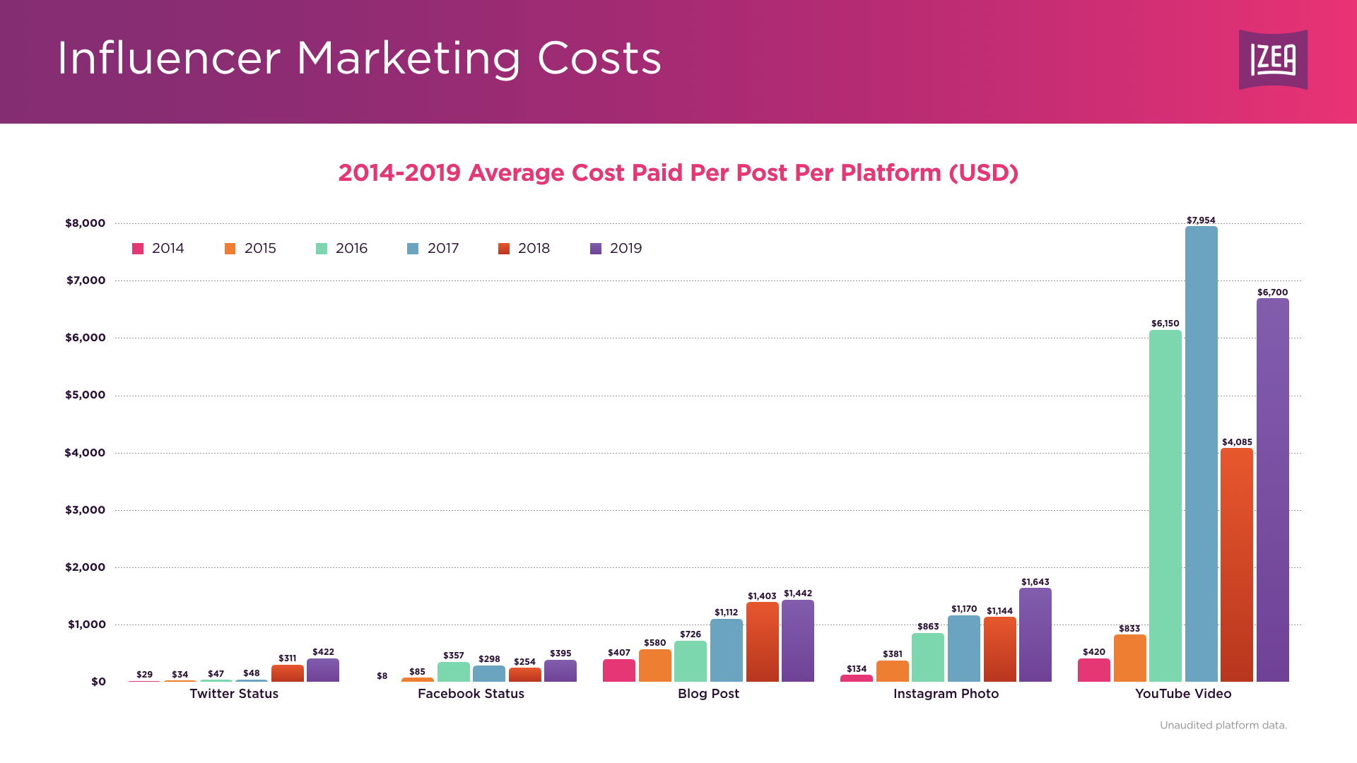 Average Cost Paid To Influencers