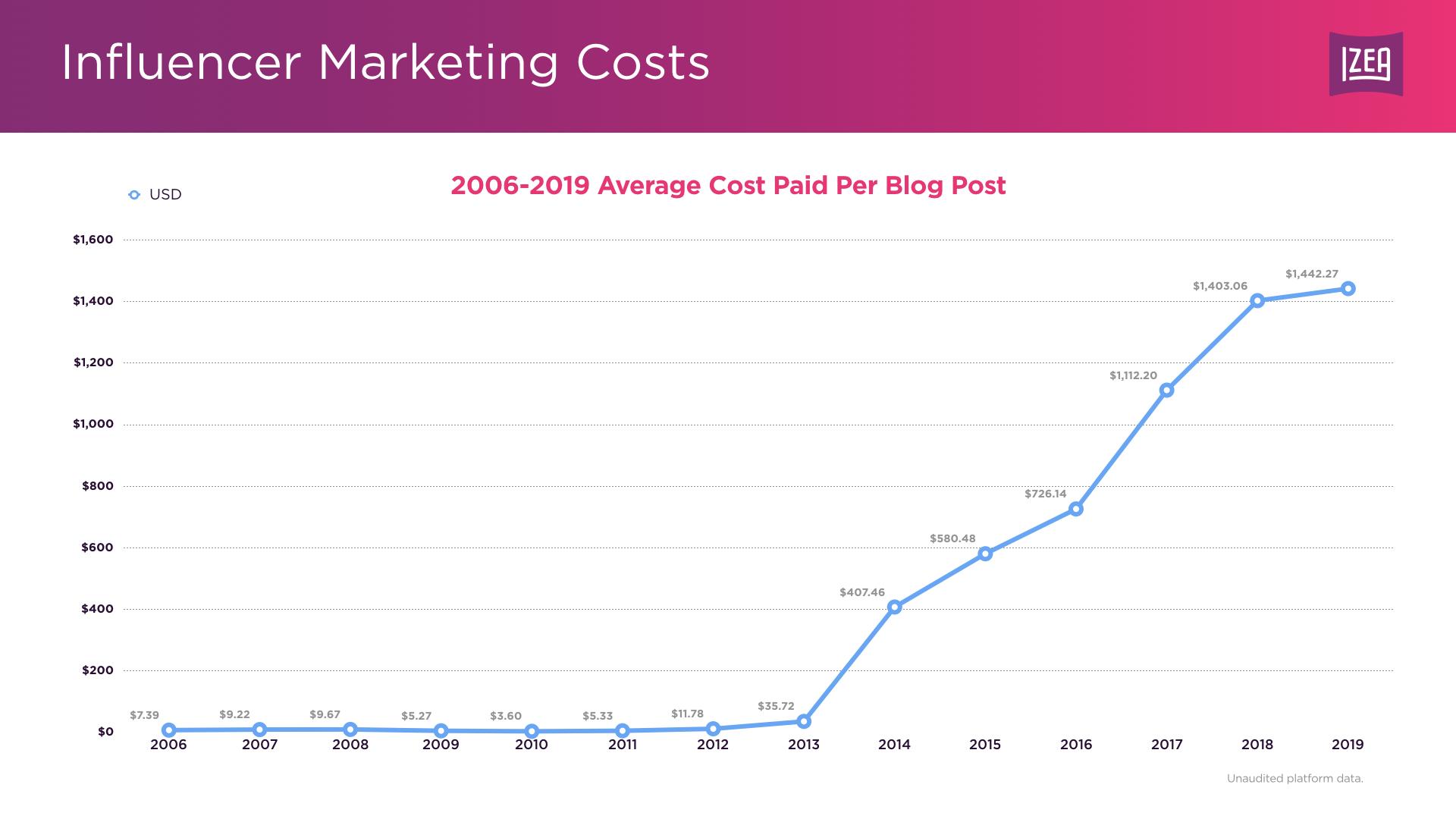 Average Price Paid Per Blogs Post - 2006-209
