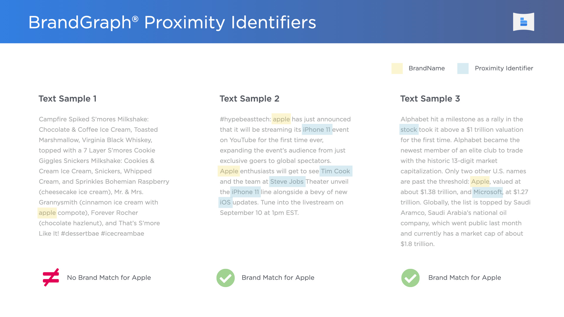 brandgraph-proximity-identifiers