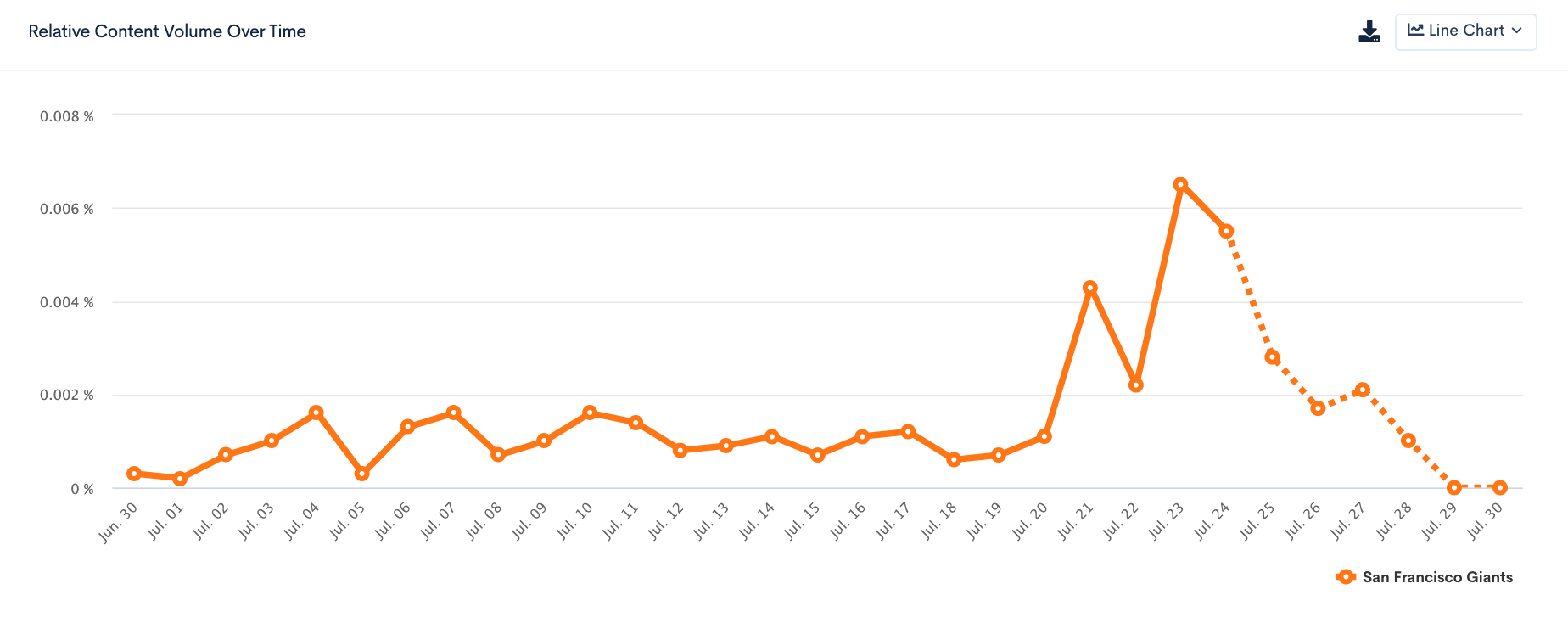 sf giants brandgraph trend