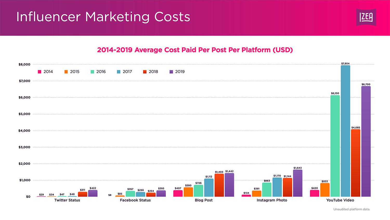 Influencer marketing costs IZEA slide