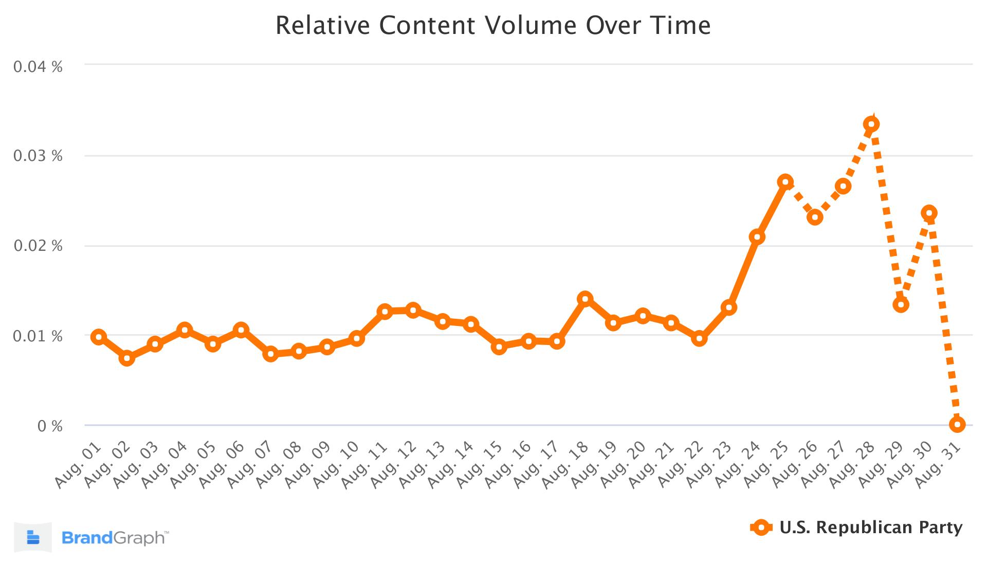 GOP BrandGraph Trend