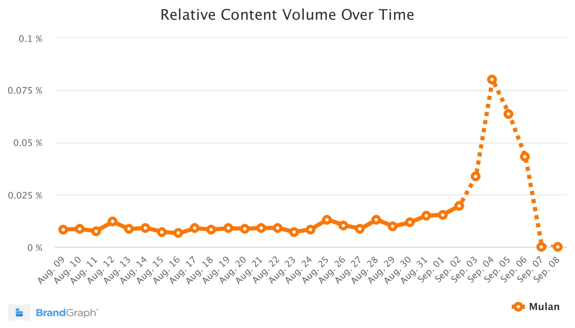 mulan brandgraph trend chart