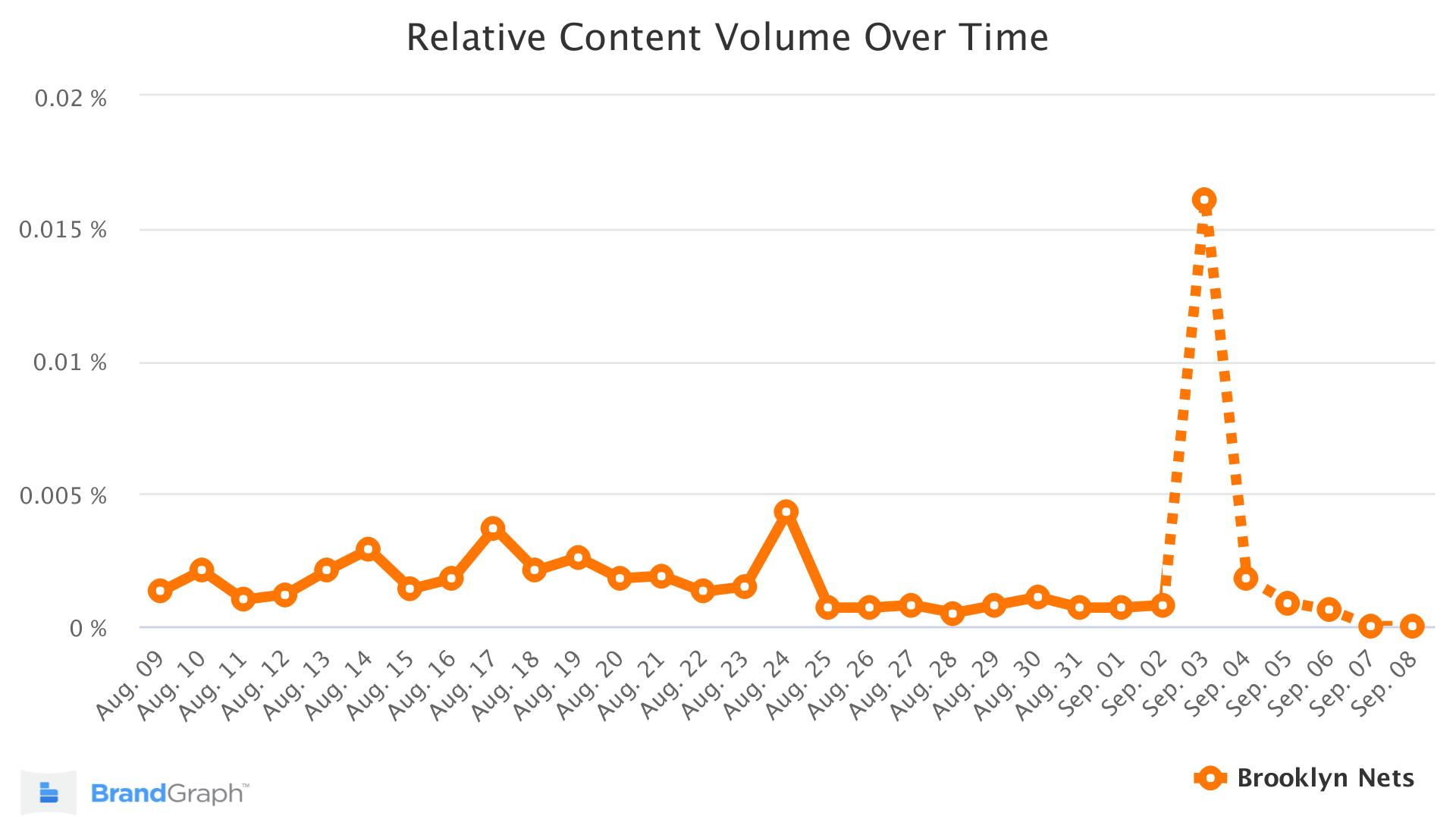 brookylnnets brandgraph trend chart