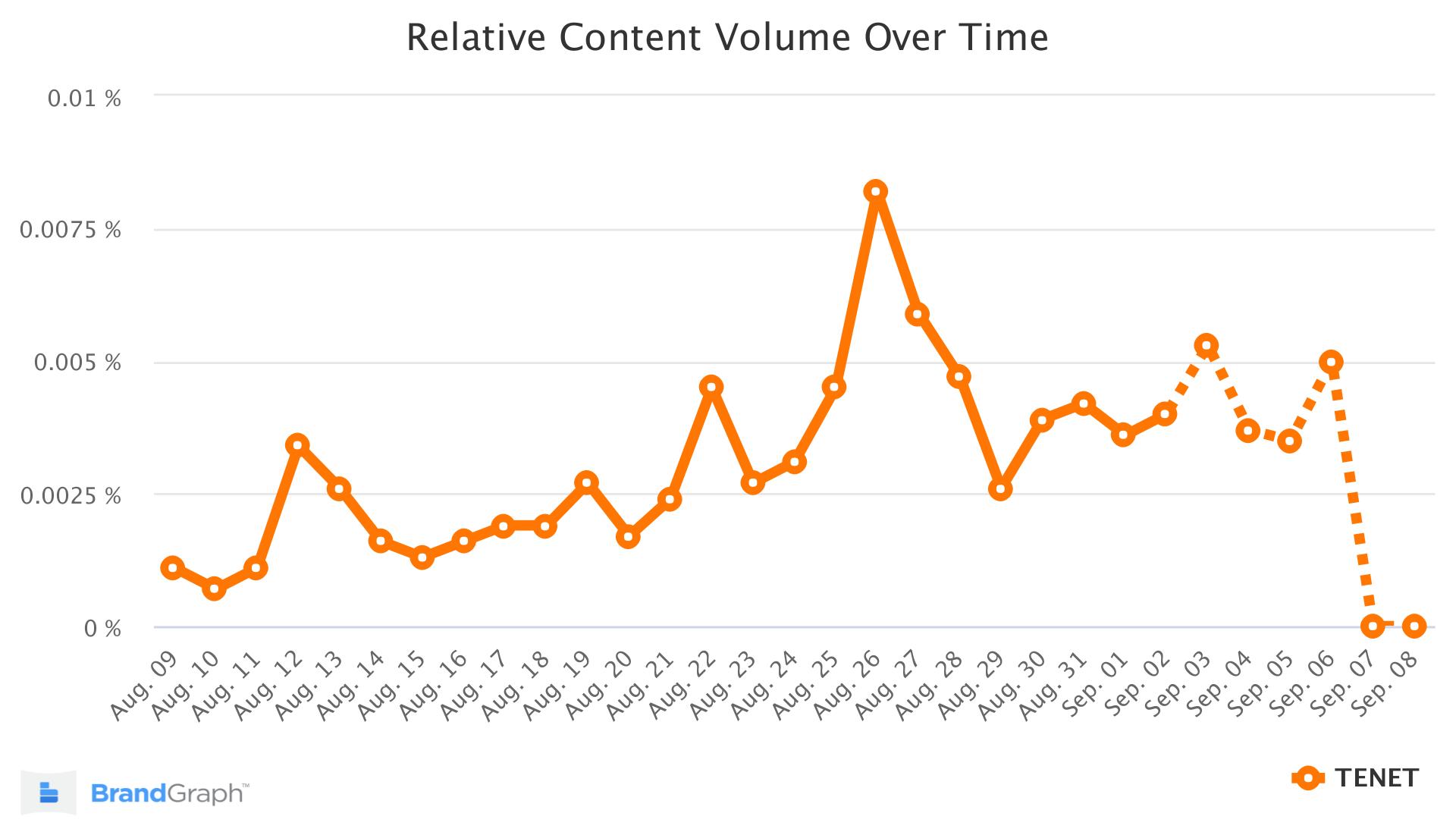 TENET brandgraph trend chart