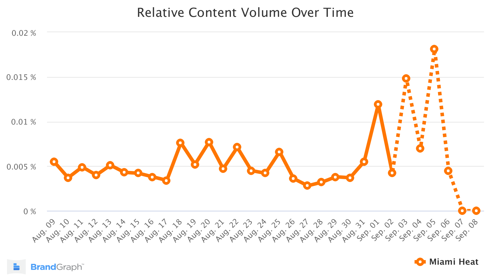 miami heat brandgraph trend chart