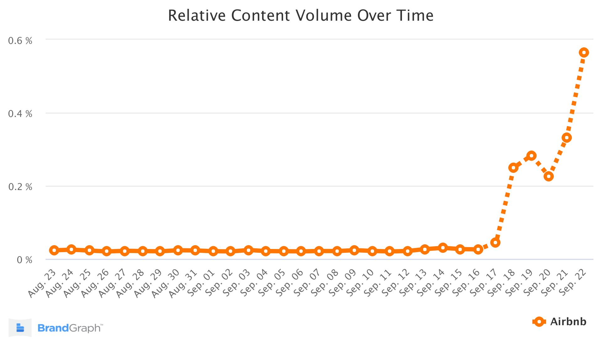 airbnb brandgraph trend chart