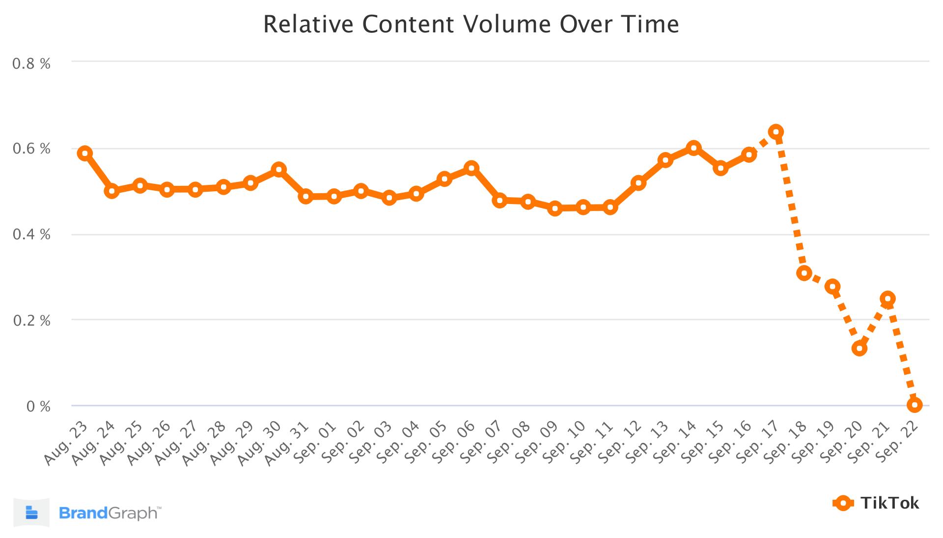 tiktok brandgraph trend chart