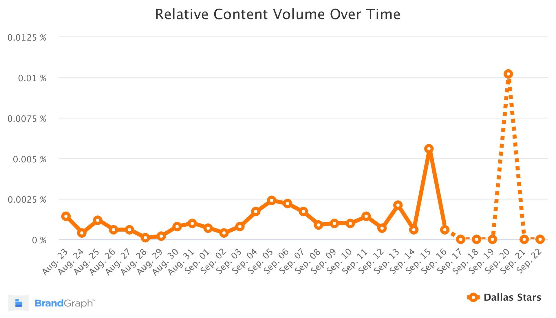 dallas stars brandgraph trend chart