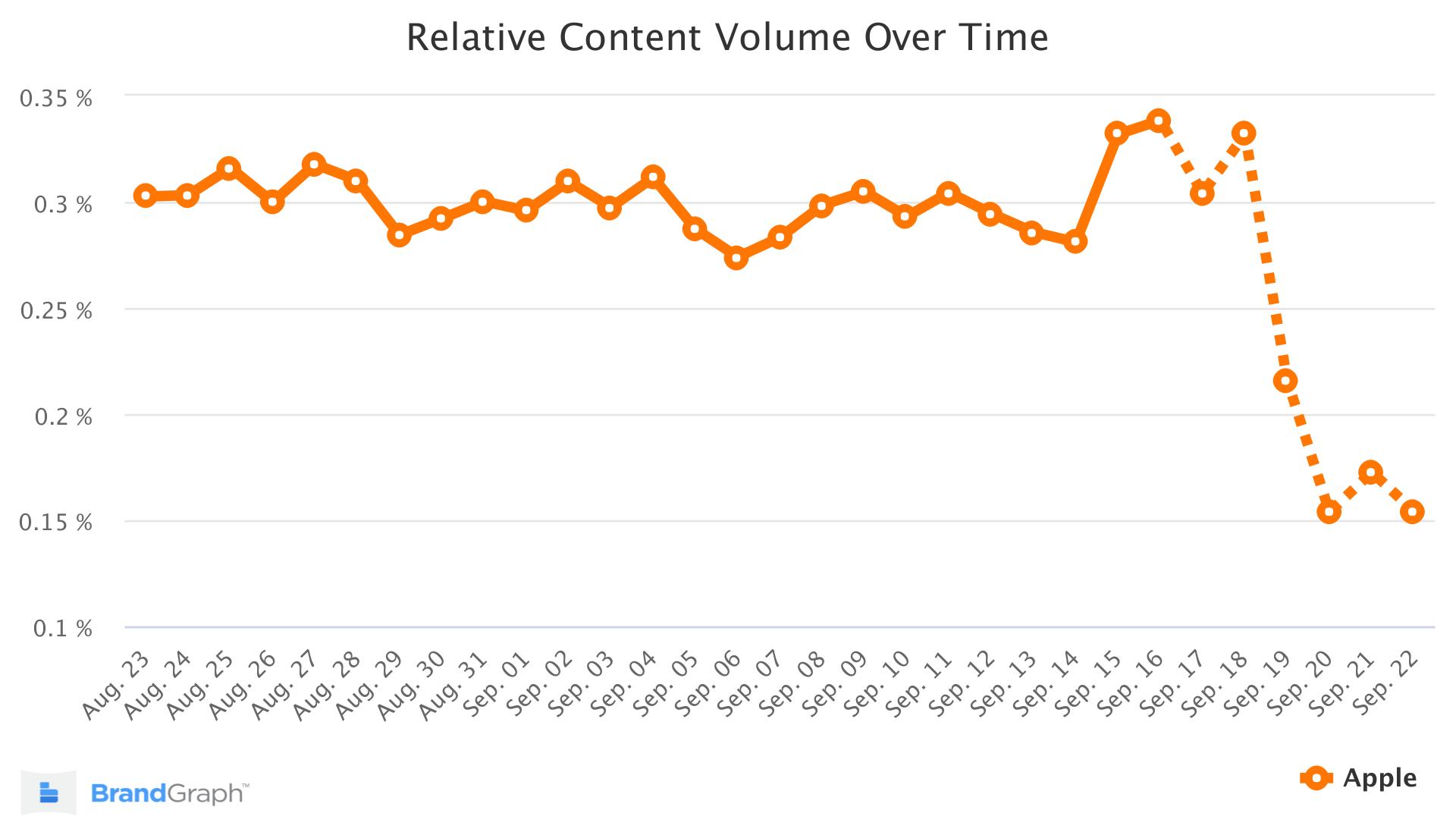apple brandgraph trend chart