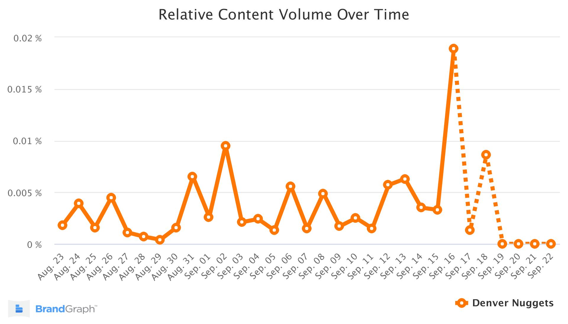 denver nuggets brandgraph trend chart