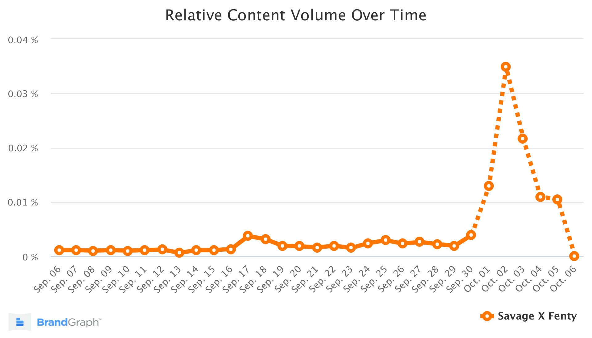 Savage X Fenty BrandGraph Chart