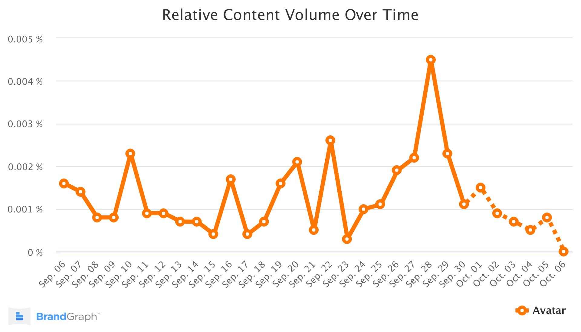 Avatar BrandGraph Chart