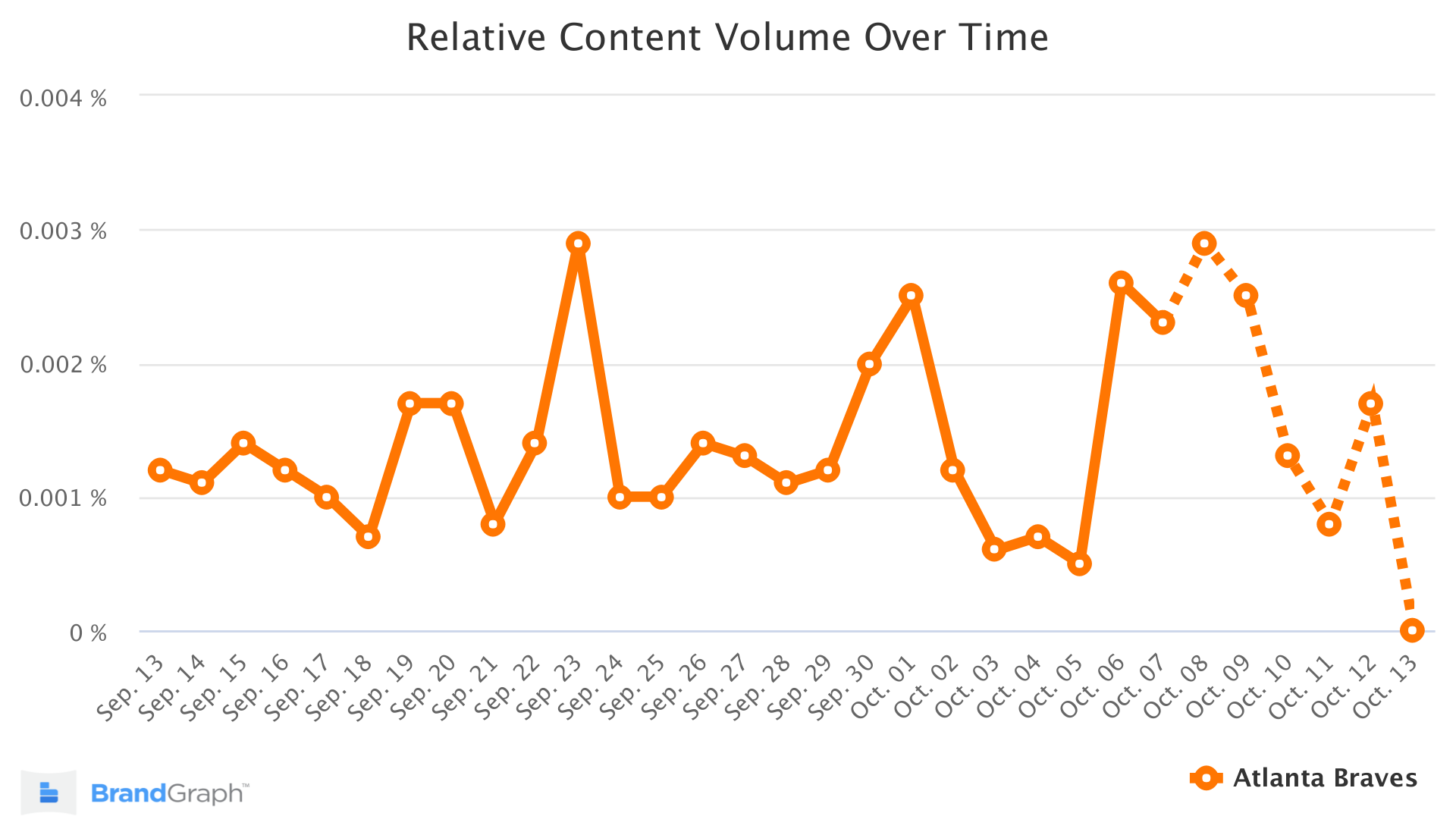 Atlanta Braves BrandGraph Trend