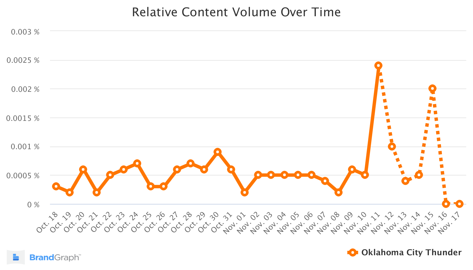 OKC BrandGraph Trend