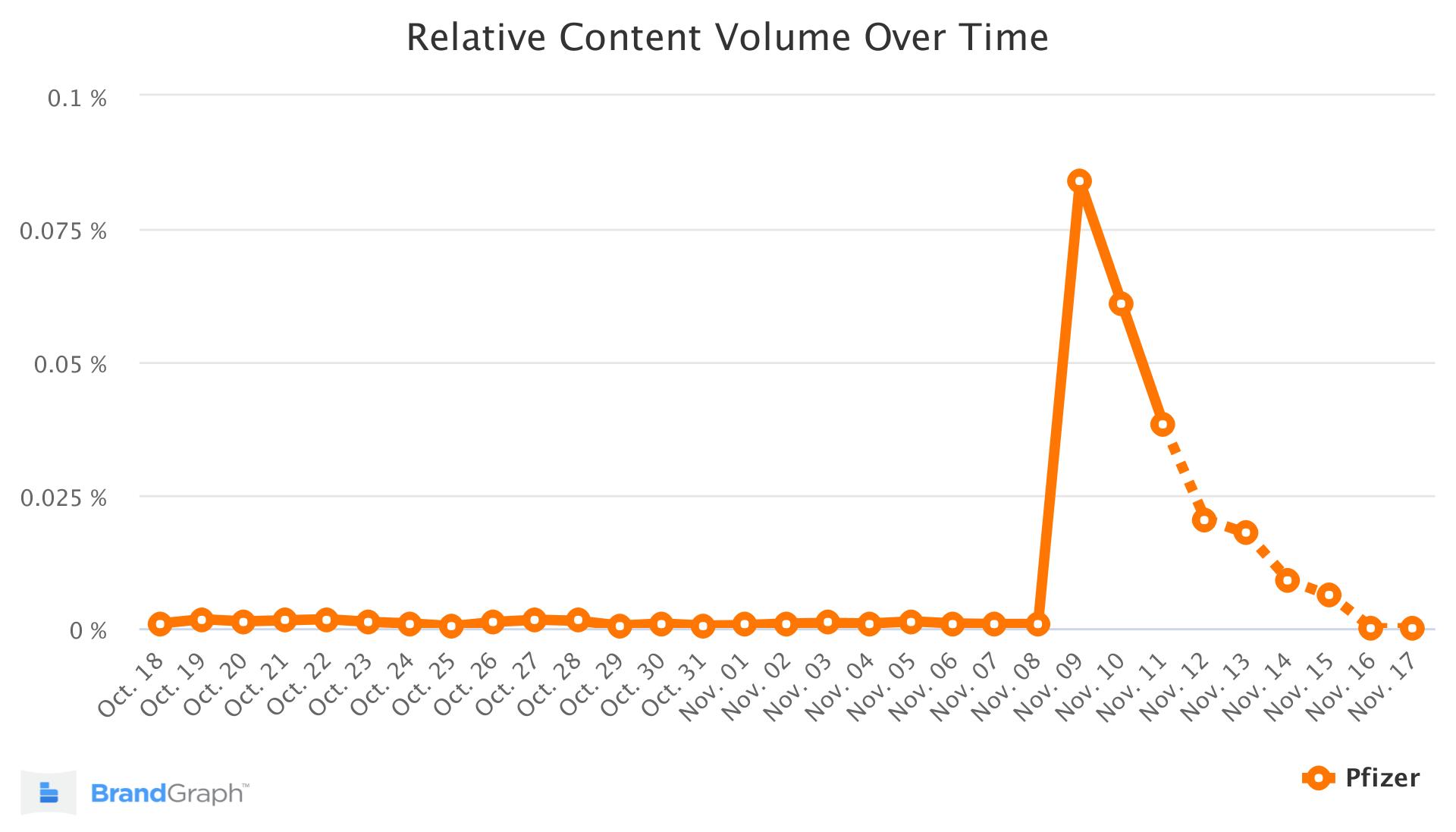 Pfizer BrandGraph Trend