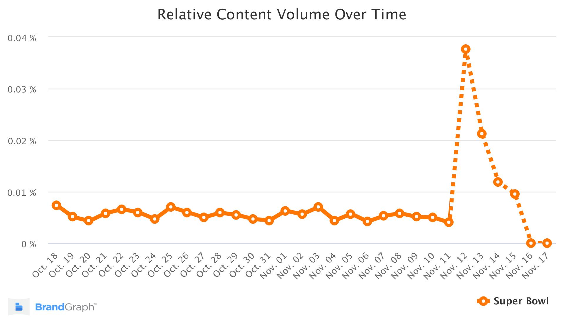 Super Bowl BrandGraph Trend