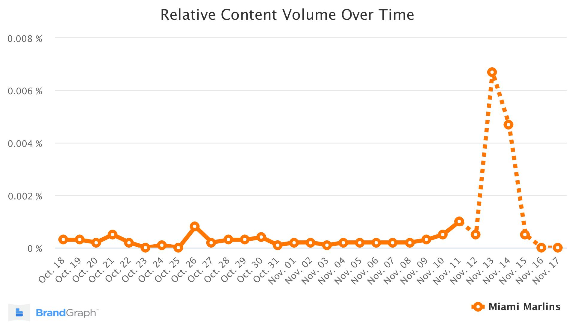 Miami Marlins BrandGraph Trend