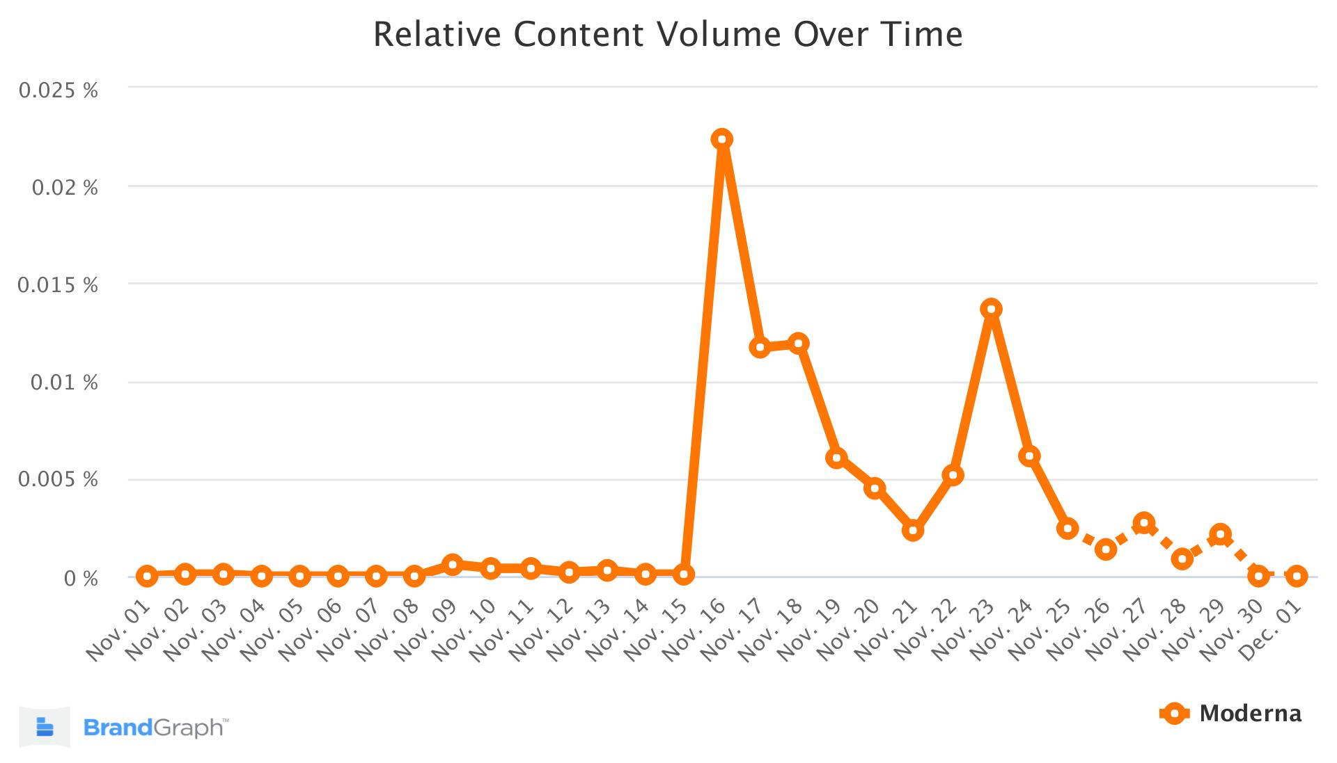 Moderna BrandGraph Trend
