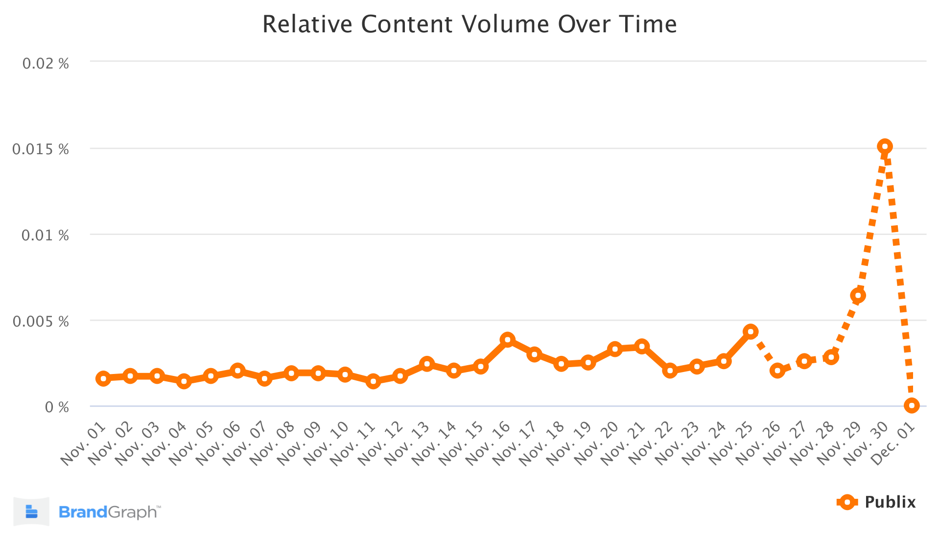 Publix BrandGraph Trend