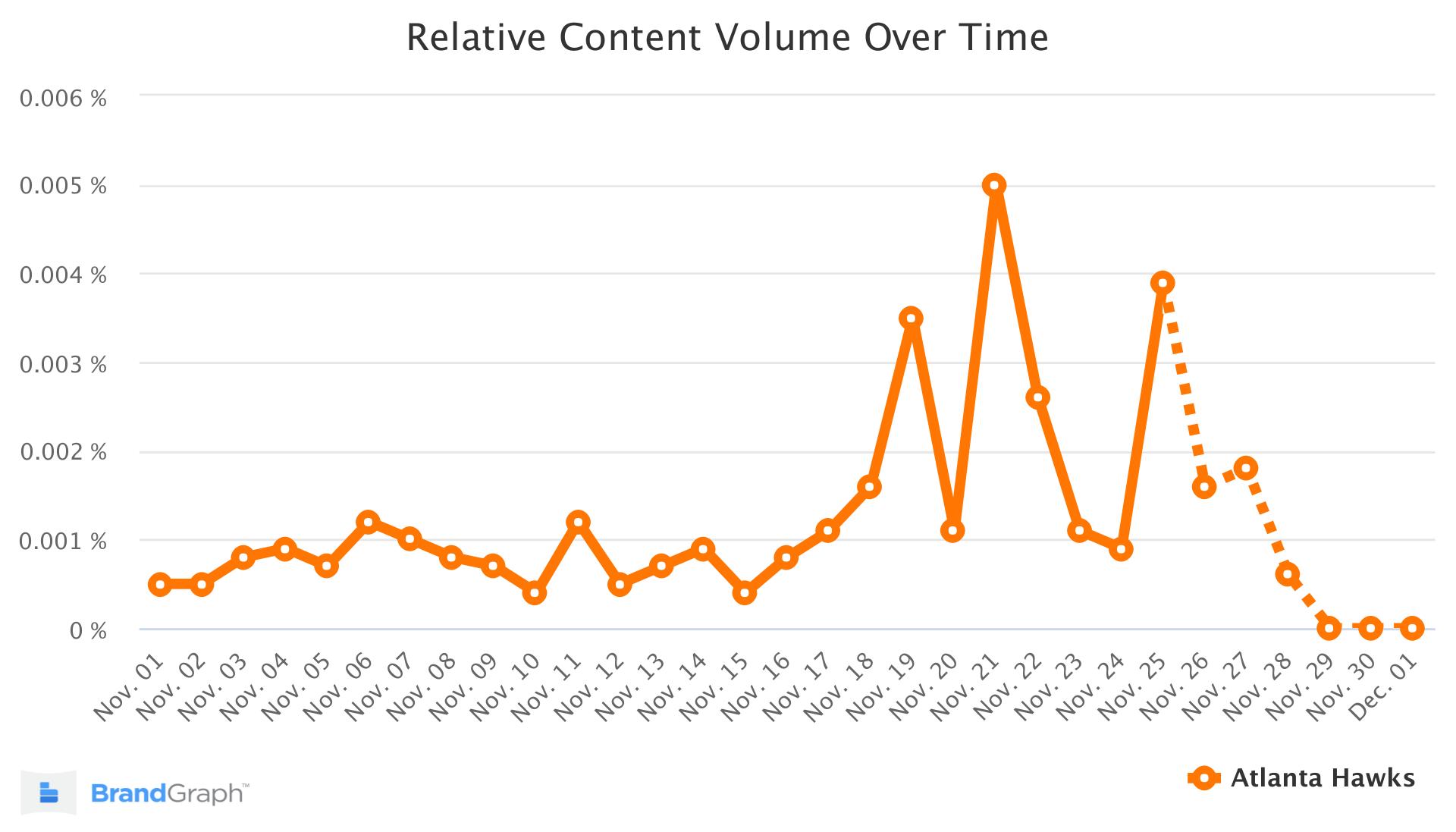 Atlanta Hawks BrandGraph Trend