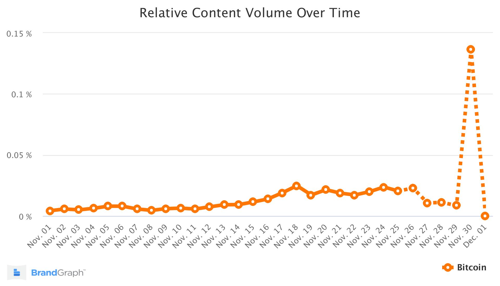Bitcoin BrandGraph Trend