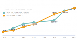 twitch tracker chart