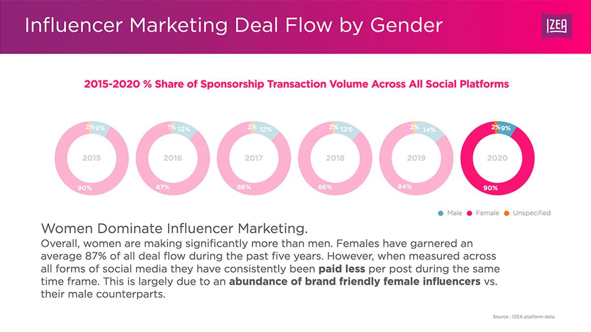 dealflow diversity influencer