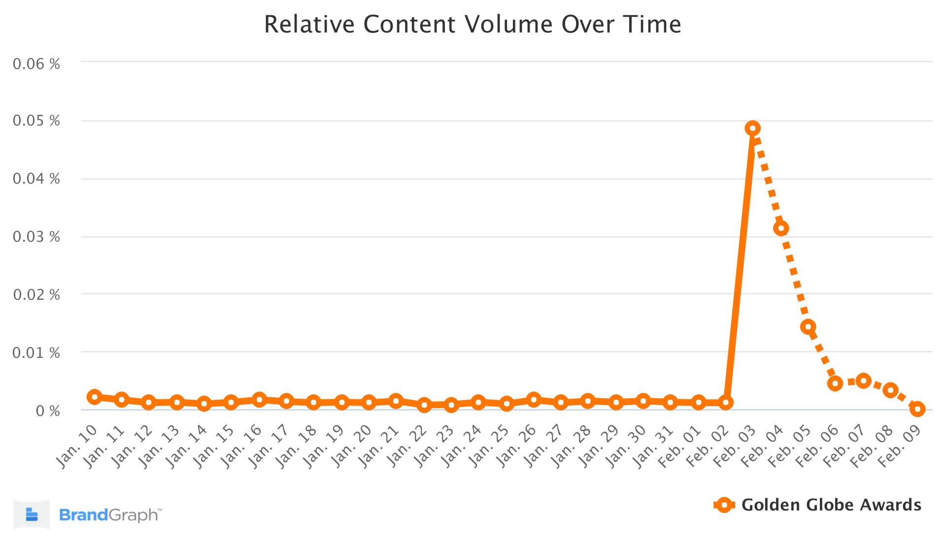 Golden Globe BrandGraph Trend