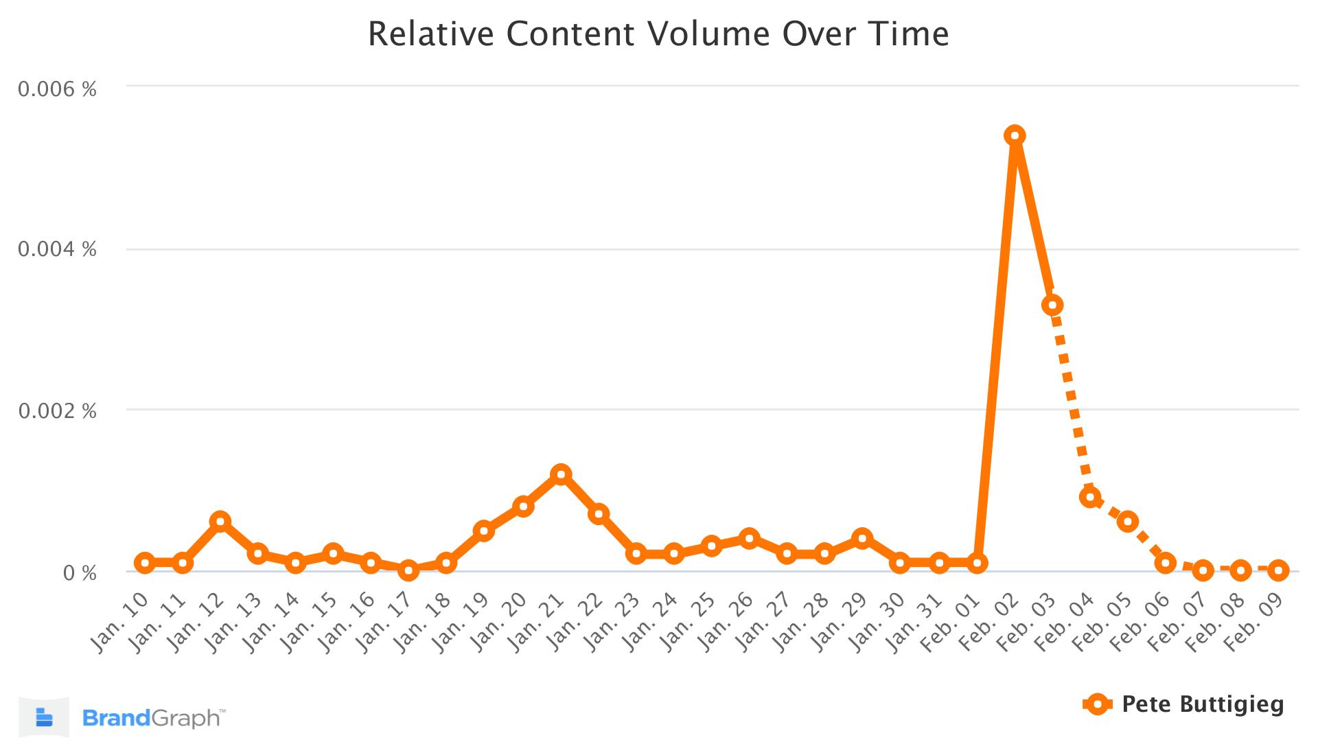 Pete Buttigieg BrandGraph Trend