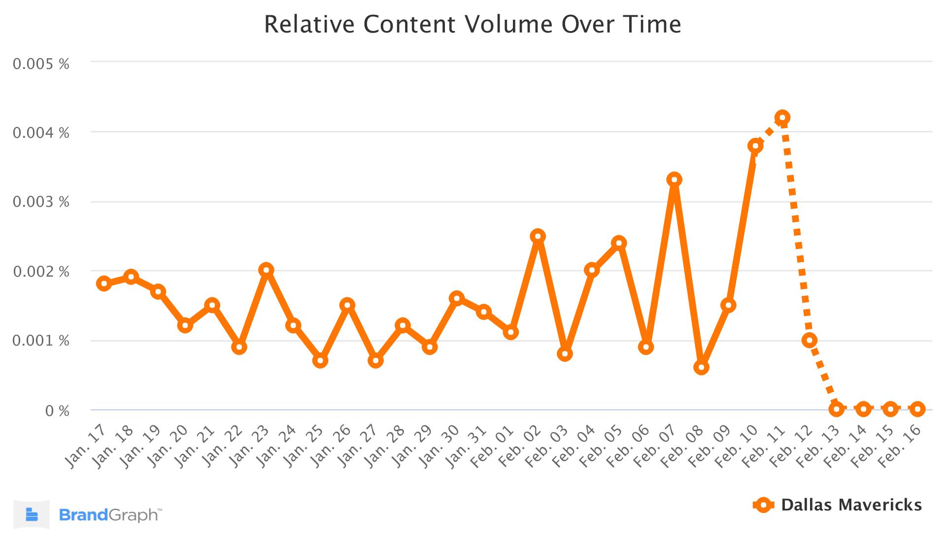 dallsmavericks-brandgraph-trend