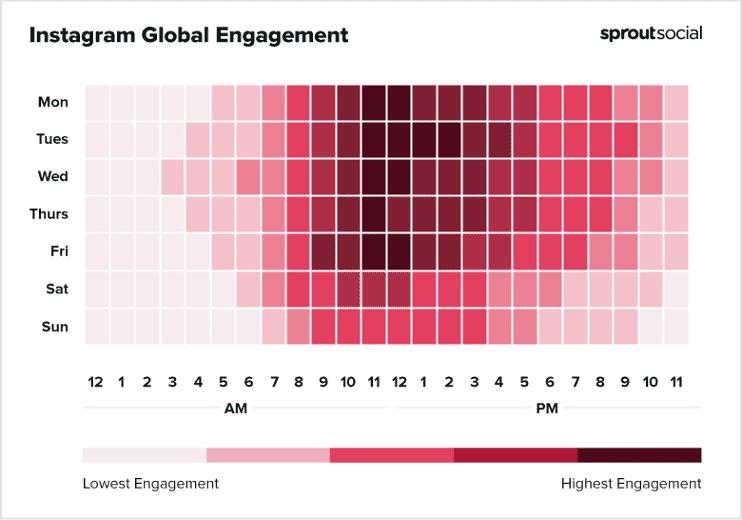 Instagram Global Engagement Chart