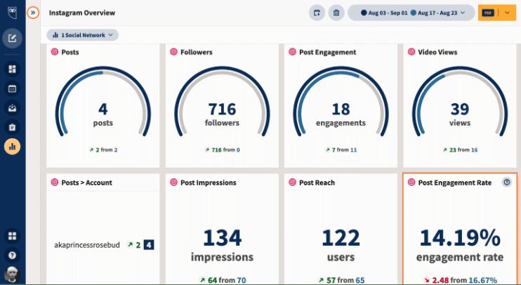 Instagram Overview Dashboard