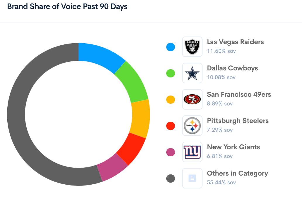 BrandGraph NFL Share of Voice