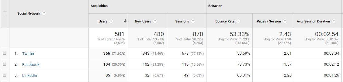 Google Analytics Twitter Traffic