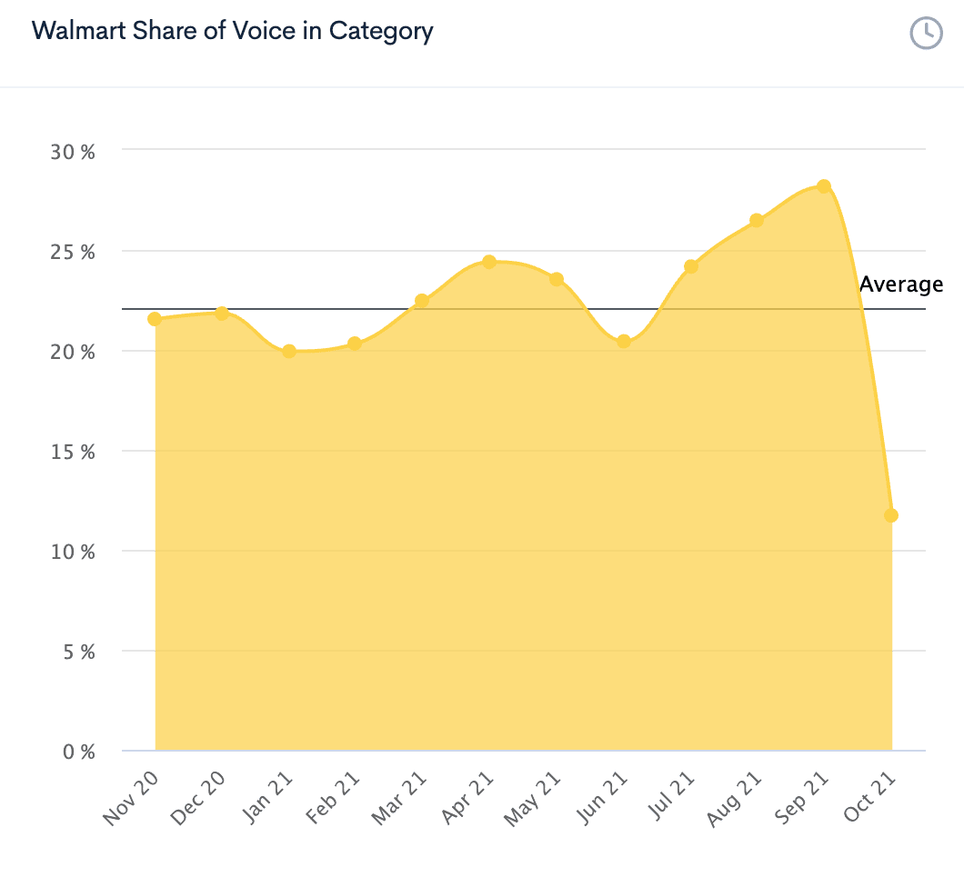 Graph showing Walmart's Share of Voice